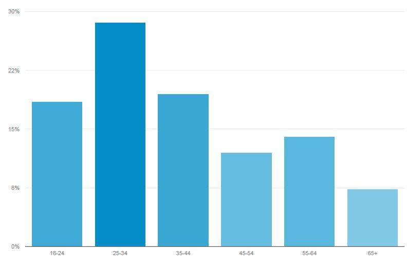 wiek czytelników 09-2017